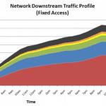 Netflix Streaming and bandwidth
